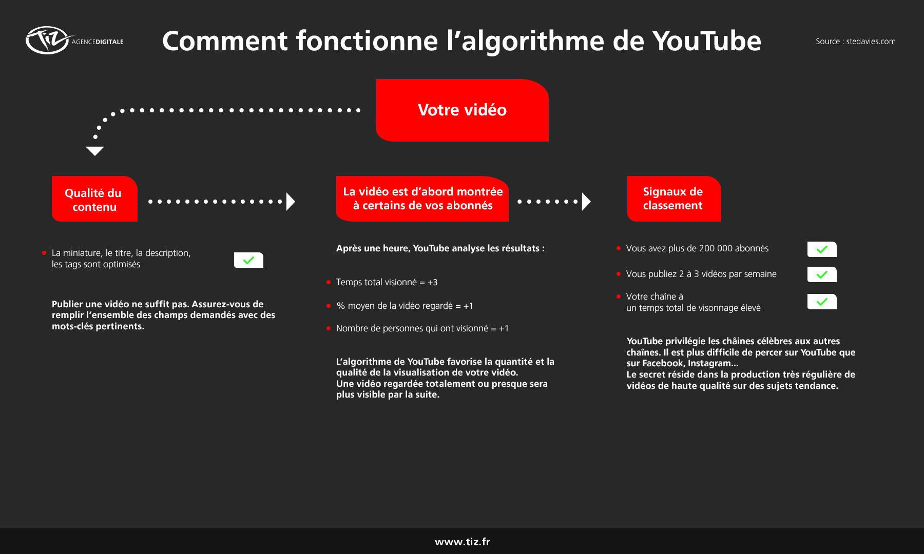 Schéma de l'algorithme de YouTube